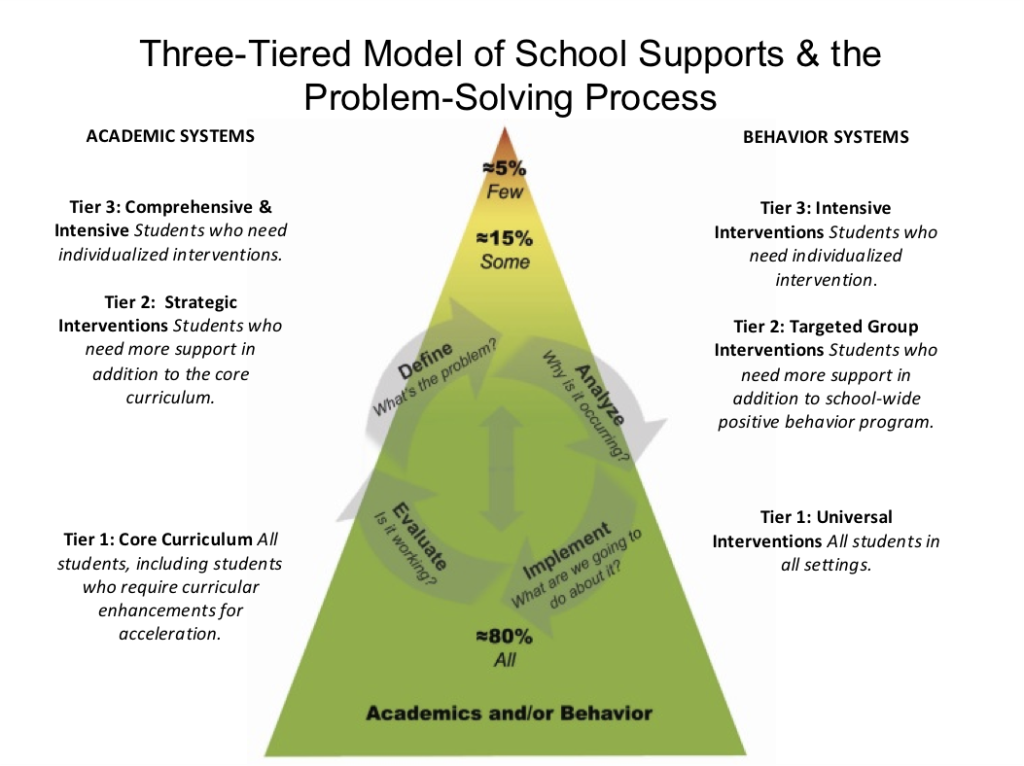 3-Tiered Model of Intervention Delivery