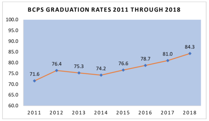 BCPS High School Graduation Rates Rise to Highest Level in